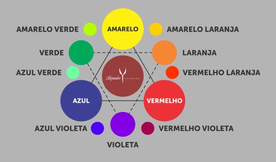 Você sabe o que é ciclo cromático ou estrela de Oswald?