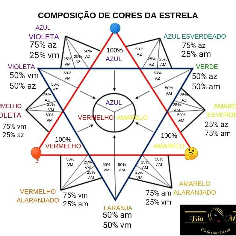 Composição das cores na Estrela de Oswald